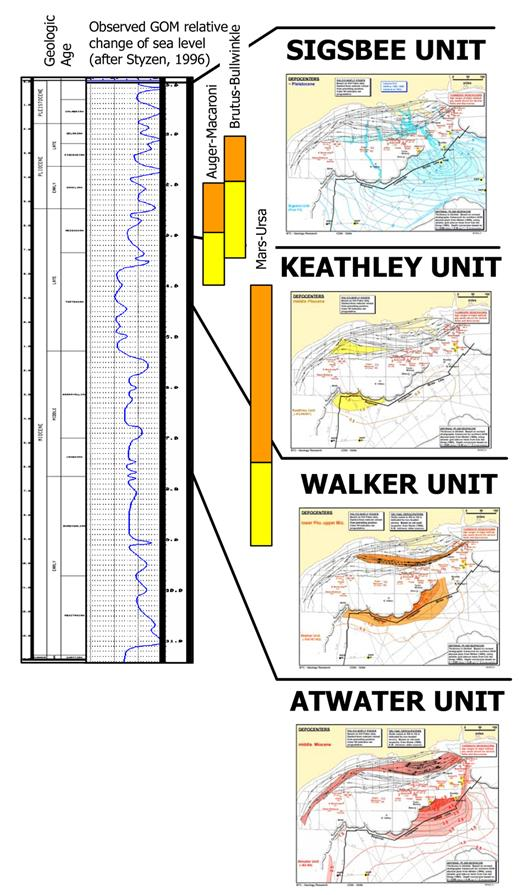 Simplified stratigraphic columns of the Mars-Ursa, Auger-Macaroni, and Brutus-Bullwinkle intraslope basins. Yellow = sheet sand dominated deposition; orange = channel-dominated deposition. Time scale and sea level curve after Styzen (1996). Maps of shelf edge deltas and coeval toe of slope fans after Winker and Booth (2000). Locations of the three basins highlighted (M = Mars-Ursa; B = Brutus-Bullwinkle; A = Auger-Macaroni). Note that observed third-order changes in stratigraphy do not correspond to changes in sea-level, but do tie closely to shifts in the shelf-edge depocenters.