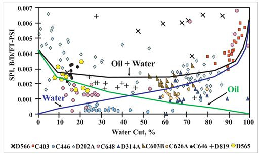 Integrated characterization of mature fields reservoir plot of specific productivity index versus water cut derived from relative permeability data lines fandeluxe Gallery