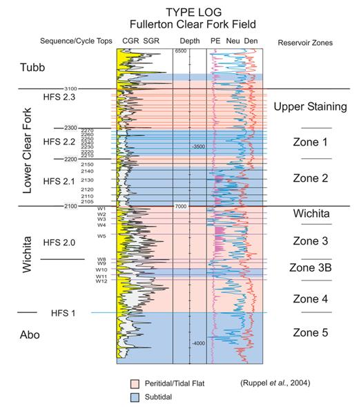 Integrated characterization of mature fields reservoir type log of the fullerton clear fork field showing cyclicity and general facies patterns shaded fandeluxe Gallery