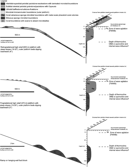 Stus—Architecture and Controls of Carbonate Margins ... on