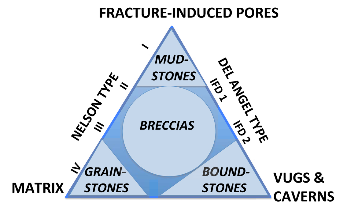 Triple Porosity Diagram Proposed To Characterize Complex Carbonate