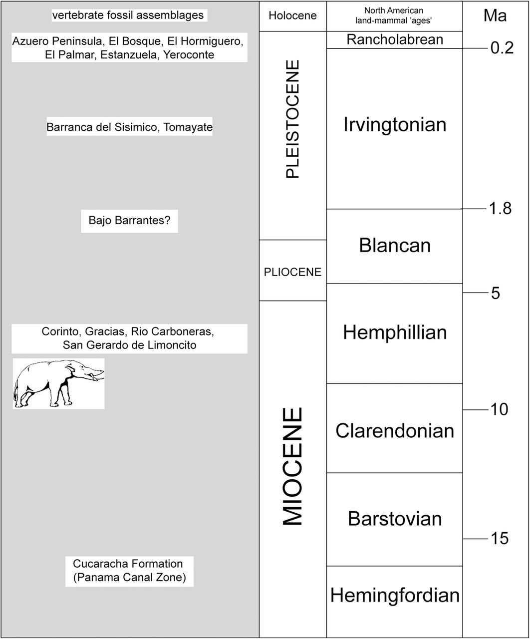 On theories, ideas and concepts in geology | History of ...