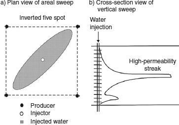 Fundamentals of reservoir engineering methods and applications in permeability related issues in a heterogeneous reservoir that might affect oil recovery adversely from fandeluxe Images
