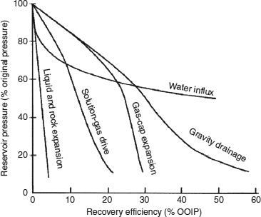 Fundamentals of reservoir engineering methods and applications in recovery efficiency from an oil reservoir under various primary drive mechanisms relatively good recovery fandeluxe Images