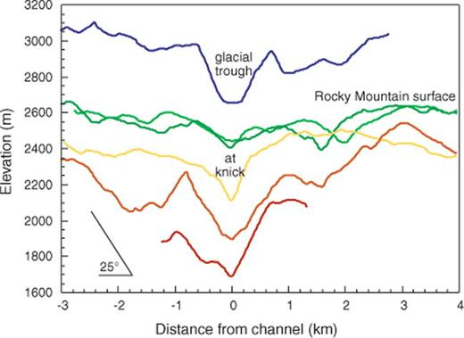Field Studies Of Tectonics Climate And Landscapes Tectonics