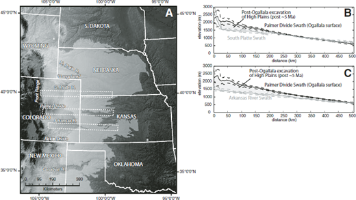 Incision of the North American High Plains. (A) Map extent of remaining Ogallala Group (light-gray shading) shows planview patterns of incision into this surface. Thin dashed boxes show extent of swath profiles for South Platte and Arkansas Rivers, which are compared with the swath profile from the Palmer Divide in B and C. (B and C) Swath profiles show vertical patterns of incision driven by the Arkansas and South Platte rivers, relative to the Palmer Divide interfluve. Solid lines show average elevation as a function of distance within each swath; dashed lines show minimum and maximum elevations. Note that the South Platte swath is oblique to the course of the river; orientation was chosen to run downdip along the Ogallala surface (after Wobus et al., 2010).