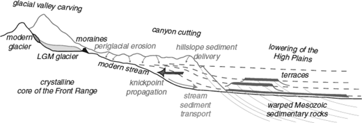 Schematic cross-section from the headwater divide of Colorado Front Range to the western edge of the High Plains illustrating how water and sediment transfers affect erosion in distant regions. Three distinctive erosion regimes exist along the cross-section: glacial valley carving in the headwaters, canyon cutting within the Range, and fluvial lowering of the High Plains. These result from the actions of glaciers, hillslope sediment transport systems, and rivers. During glacial periods, glaciers carved the headwaters and periglacial slope processes delivered sediment to the streams outside the glacial limit (small arrows). Fluvial downcutting is favored during deep interglacials when the sediment supply from upstream declines. The locus of downcutting begins in the soft sedimentary rocks on the Plains. A knickpoint propagates upstream (large arrow) into the hard crystalline rock upstream, carving canyons in the Front Range. (After S.P. Anderson et al., 2012, fig. 4.)