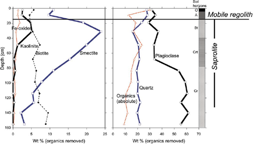 "Mineralogy from borrow pit at top of Betasso catchment. Samples analyzed using quantitative X-ray diffraction (XRD) technique of Środoń et al. (2001). Note the difference in x-axis scale for the two panels. All phases except ""organics"" have been normalized to remove the organic contribution. Soil horizons based on field observations and these mineralogical findings. Mobile regolith is material that is detached from bedrock and free to move on slope; saprolite is weathered in place, and contains original rock structure. Soil developed on Boulder Creek granodiorite (Gable, 1980). Data courtesy of Alex E. Blum, U.S. Geological Survey."