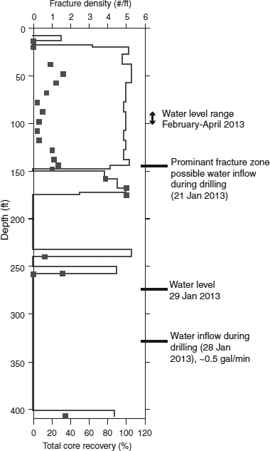 Log from core drilling at the ridge top in Betasso in January 2013. Plot shows fracture density in drilling runs (data points), core recovery (stepped line), and notes on water during drilling and in the first months following drilling.