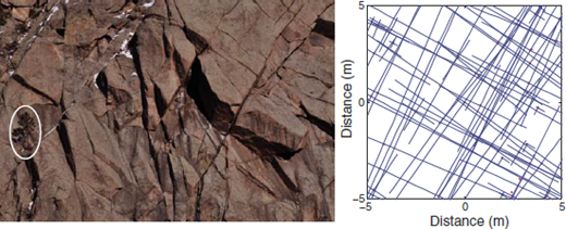 Left: Fracture pattern in Boulder Creek granodiorite in outcrop, lower Boulder Canyon. Note ~20-m-tall, large Ponderosa pine (circled) for scale. Prominent fracture sets intersect to generate a range of block sizes and potential flow pathways. Right: Numerically generated, two-dimensional fracture network with two specified mean fracture orientations, and a power-law distribution of lengths around a random set of initial fracture junctions (red dots).