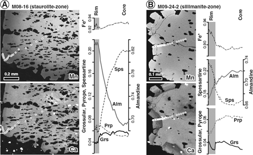 Compositional zoning in garnet porphyroblasts from staurolite-and sillimanite-zone metapelites. Mn and Ca X-ray element maps are accompanied by half-traverses through each grain. In both zoning patterns, a distinct garnet rim is indicated by an abrupt change in grossular content at the grain edge (gray box). (A) Sample M08–16 from the staurolite-zone with a well-preserved prograde zoning defined by a regular decrease in spessartine content and a slight decrease in Fe/Fe+Mg ratio (Fe*). (B) Sample M09–24–2 from the sillimanite-zone depicting strong retrogression defined by a dramatic increase in spessartine content in the rim.