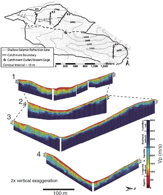 Shallow seismic-refraction velocity profiles in Gordon Gulch. In profile lines, north-facing slopes are on the left side, and south-facing slopes are on the right side (modified from Befus et al., 2011).