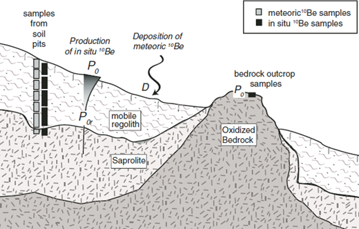 Schematic of sampling scheme for in situ and meteoric 10Be samples in Gordon Gulch. Soil pits allow sampling for iron and clay contents as well as 10Be. In situ production decays with depth, while meteoric 10Be arrived in deposition on the surface. In situ samples include bedrock from beneath the soil pit and on rocky outcrops (after M. Foster, 2013, personal commun.).