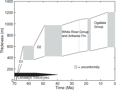Schematic illustration showing depositional (white) and erosional (gray) episodes in the central and northern Colorado Piedmont during the Cenozoic. Figure is based on preserved sedimentary record in the Denver Basin (Late Cretaceous to early Tertiary) and Colorado-Wyoming border region (mid-late Tertiary). Note that this composite illustration combines synorogenic sequences D1 and D2 from the Denver Basin (Raynolds, 2002) with mid-to late-Tertiary units in northeastern Colorado (based on map by Courtright and Braddock, 1989) (from Tucker and van der Beek, 2012).