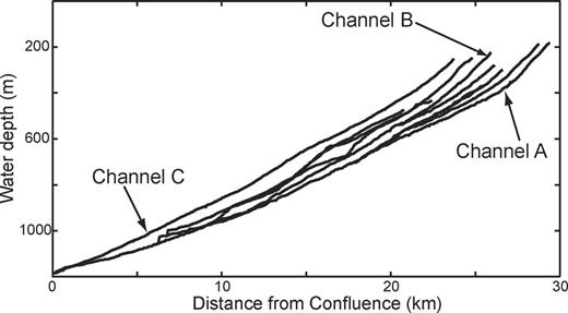 Long profiles of the ten submarine channels that comprise the tributary channel network on the continental slope of the Champion delta. Channel profiles are measured against distance from most distal confluence in network (Star in Figure 2B).