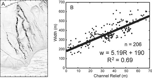 Channel width as a function of channel relief measured along 206 channel cross sections. A) Slope map with location of 206 channel cross sections used for width–relief comparison identified. B) Cross plot of channel width as a function of channel relief. The best-fit regression line of 206 measurements is shown by the solid black line.