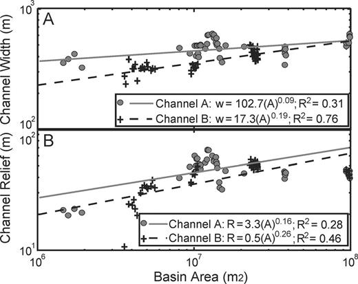 Plots defining change in channel morphology parameters (width and relief) as a function of upslope contributing drainage-basin area for channels A and B. A) Channel width as a function of drainage basin-area. B) Channel relief as a function of drainage-basin area.