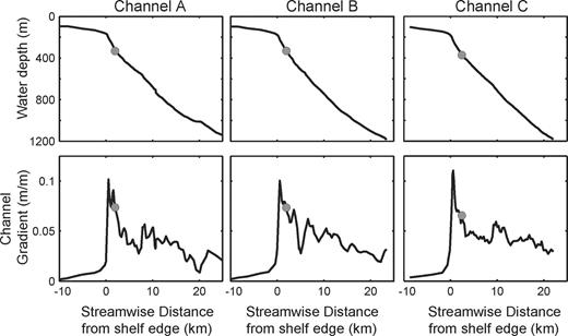Long profiles of bathymetry and down-channel surface gradient for channels A–C with locations of the channel heads marked on each plot by a gray circle (the point at which channels begin to be resolved on topographic map with 5 m vertical resolution). Upslope of the channel head, the long profile represents the steepest path of ascent (or descent).
