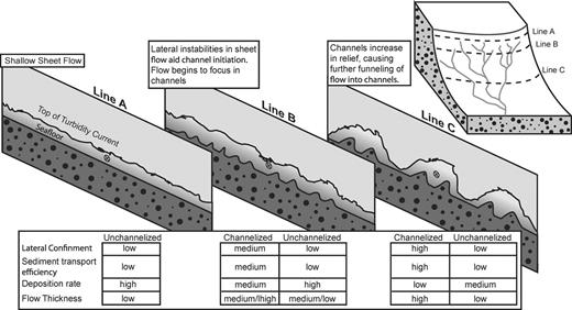 "Conceptual model for processes responsible for channel formation and resulting flow–topography interactions on the Brunei Darussalam margin. Thin sheet flows initiate at the shelf edge and rapidly accelerate due to locally high surface gradients (Line A). Rapid acceleration of currents and flow instabilities results in spatially variable deposition rates and ""proto-channels"" (Line B). ""Proto-channels"" promote lateral confinement of flow along preferred transport directions, which aids construction of deep channels through levee deposition. This in turn increases the transport efficiency of a current and decreases deposition rates. This flow funneling also results in downslope thickening of currents (Line C)."