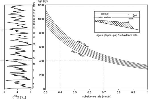 Age constraints for the Fuji–Einstein delta: age as a function of subsidence rate and paleo–sea level. Oxygen isotope curve is from Lisiecki and Raymo (2005).