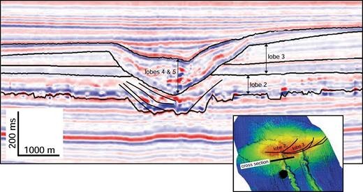 Cross section showing part of the Fuji–Einstein prodelta cut by the Fuji canyon head. Stratigraphic relationships suggest (1) that early evolution of the channel was coeval with Lobe 2 progradation; and (2) the channel was reactivated during later stages of delta evolution, after abandonment of both the Fuji and Einstein delta lobes. Location of cross section is shown in Figure 4. Seismic data courtesy of CGG Veritas.
