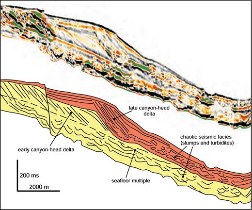 Dip section along the Fuji canyon head, showing relationships between canyon-head deltas and the more chaotic channel fill. Location of cross section is shown in Figure 4. Seismic data courtesy of CGG Veritas.