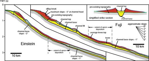 Along-channel profiles of Fuji and Einstein channels, showing the erosional channel base, the channel-fill top, the preexisting topography (green line; interpolated from the sides across the channel cuts), and the average levee top (blue line).