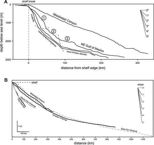 A) Topographic profiles characteristic of the slope in the northeastern Gulf of Mexico. Locations of profiles are shown in Figure 1. Circled numbers correspond to slope types discussed in text. B) Comparison of thalweg profiles for a number of submarine channels. Data are from Pirmez and Imran (2003)—Amazon Channel; Torres et al. (1997)—Rhone Fan Channel; and Babonneau et al. (2002)—Zaire Fan Channel.