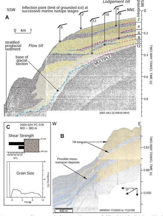 A, B) Characteristic seismic profiles seaward of an aggrading outer-shelf bank on the SW Grand Banks margin (Figs. 1, 8) showing A) airgun profile with interpreted lodgement-till deposits and correlation of inflection points (arrows) with numbered marine isotope stages (MIS) (Piper and Gould, 2004); B) Huntec high-resolution sparker record showing the shallowest two till deposits on the upper slope, passing downslope into stratified sediment and interbedded thin mass-transport deposits. C) Example of piston core into lodgement till on upper slope off Trinity Trough (Fig. 1), showing grain-size distribution and measured shear strength.