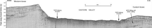 Seismic section (40 cu in airgun) across Eastern Valley of Laurentian Fan, showing asymmetric levees and the character of the floor of Eastern Valley. For location, see Figure 9.