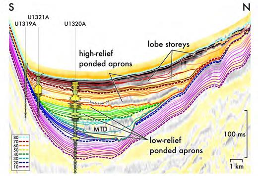 Interpreted horizons from high-resolution 2D seismic superimposed on the conventional 80Hz 3D seismic. Note that horizon 61 separates trace shapes associated with the sands penetrated in the IODP wells from an uncalibrated region to the north.
