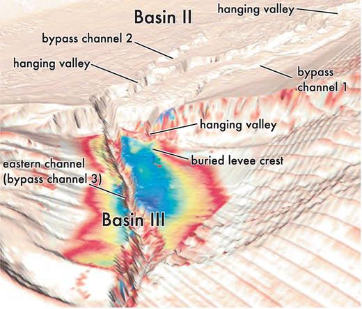 West-looking perspective view of the seabed in Brazos–Trinity Basin III. Note the topographic ridge associated with a levee deposit now buried by overbank deposits along the eastern channel. The trend of the buried levee suggests that the associated channel was sourced through the small hanging valley on the basin-bounding fault scarp. Parallel stripping to the right is related to survey acquisition artifacts.