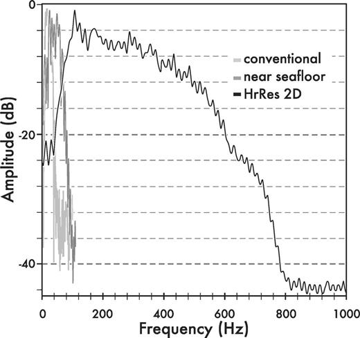 Comparison of frequency spectra for the data used in this study. The conventional and near-seafloor lines refer to the conventional 3D data.