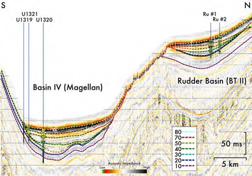 Transect through Brazos–Trinity Basin II down the western channel into Basin IV, and through the IODP boreholes. The Shell boreholes are projected onto the section (see Fig. 2 for location of boreholes and line of section).