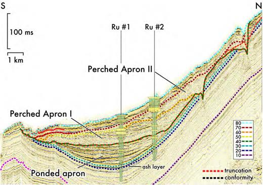 Seismic section through Brazos–Trinity Basin II. Note the upper transition from a low-relief ponded apron to two series of perched aprons across a truncation surface (Horizon 40). Wells are projected; see Fig. 17 for locations of wells and seismic.