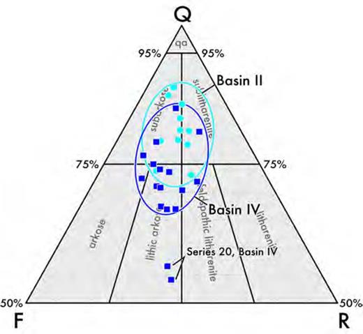 Sand from Basin II (Rudder) has lower feldspar content than sands in Basin IV. Samples from Series 20 in Basin IV have lowest quartz content and fewer sedimentary rock fragments (chert) than all other sands.