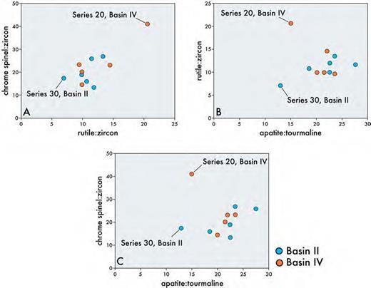 Cross plots of key provenance-sensitive parameters comparing sandstones in U1320 and Ru#1 and #2.