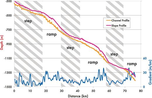 Morphological parameters of the Niger Delta slope X channel (modified from Pirmez et al., 2000). Measurements are averaged over 2 km. The zones of increased gradient and channel depth correspond to ramps between steps.