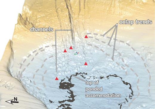Close-up view of the entry-point configuration below the submarine apron, which has been stripped away for viewing the hemipelagics at the bottom of the basin. Note that the X channel ends at the top of ponded accommodation whereas the downdip termini of slope gullies, indicated by red triangles, occur at higher levels.