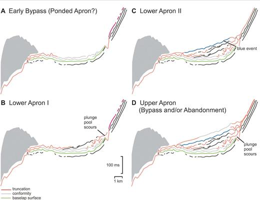 Stratigraphic evolution of the OML 134 intraslope basin.