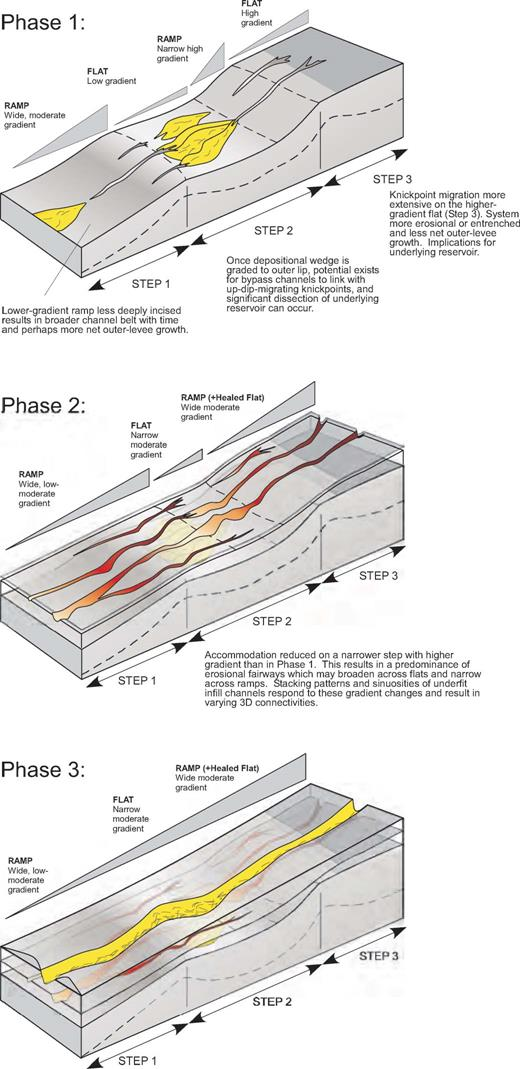 Conceptual model for depositional evolution along a stepped-slope profile (modified from O'Byrne et al., 2004). Predicted slope evolution describes depositional and ero-sional response of turbidity currents to progressive slope buildup and associated accommodation reduction.