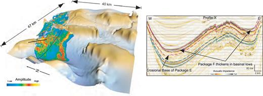 A) Amplitude map of package F, showing high amplitudes associated with an intrabasinal high interpreted as channels. B) Seismic profile X across the northern section of the Western Basin shows the erosional base of the package E and tapered, wedge-shaped geometry of package F.