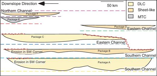 Proposed chronostratigraphy of basin fill. DLC are distributary-lobe complexes, MTC are mass-transport complexes.