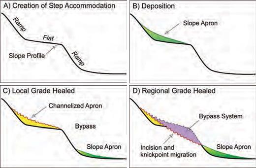 Model describing the evolution of the intraslope apron at OPL 315. A) Local subsidence results in the development of a stepped slope profile. B) A lobe-dominated slope wedge forms as originally confined sediment gravity flows encounter an abrupt decrease in slope, decelerate, lose confinement, and deposit their load. C) The slope break is healed, a local graded profile is achieved, and apron aggradation ceases. Incoming sediment gravity flows remain confined, eroding and replacing portions of the apron by channels. D) Down-dip basins become linked by a regional or common graded profile, and the step becomes a site of incision and bypass.