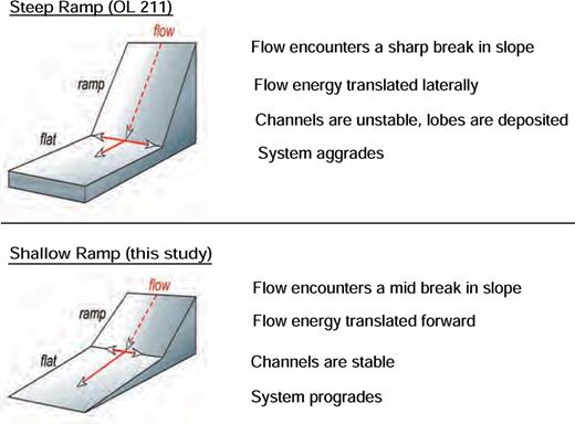 Diagram illustrating the impact of ramp geometry on flow character. Sediment gravity flows that pass over a steep ramp or a sharp break in slope (such as OPL 211) transfer a larger proportion of the flow energy laterally than flows that pass over a shallow ramp or a mild break in slope. The sudden transfer of energy laterally causes the flow to rapidly lose confinement and deposit lobes. Lobes continue to stack laterally and vertically as the lateral transfer of energy prevents channel formation and progradation across the step. In contrast, flows that encounter a mild break in slope (such as OPL 315) transfer the greater part of the flow energy basinward. Channels remain stable, with flows gradually losing confinement. As a result, lobes are deposited in progradational fashion across the step.