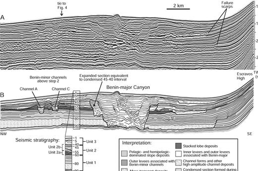 A) Representative strike-oriented seismic profile across step 2 and B) corresponding line drawing. Profile crosses the Benin-minor channels and Benin-major Canyon above step 2, which truncate higher-amplitude seismic reflections above horizon 60, are interpreted as stacked sand-prone lobes. Three periods of mass wasting are recorded in the study area above horizons 90, 60, and 5. See text for details, and Figure 3 for line location.