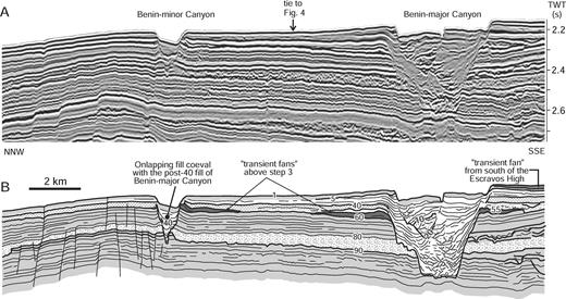 A) Representative strike-oriented seismic profile across step 3 and B) corresponding line drawing. Profile crosses the Benin-minor and Benin-major canyons, which truncate higher-amplitude seismic reflections above horizon 60, interpreted as stacked sand-prone submarine lobes deposited above step 3 prior to incision. See Figure 5 for legend and Figure 3 for line location.