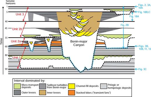 Schematic Wheeler diagram showing the stratigraphic framework defined in this study. Vertical axis is relative time. Bold dashed lines represent unconformities either at the base of mass-transport deposits (MTDs) or at the base of channels and canyons. Bold continuous lines show the relative stratigraphic position of key seismic horizons defined in this study. White areas correspond either to condensed intervals or represent parts of the stratigraphic column removed by erosion. The blue highlighted surface is a highly diachronous composite surface of erosion correlated along horizon 60 and mapped along the base of erosional features that truncate it. Figure locations relative to the stratigraphic framework are identified in blue.