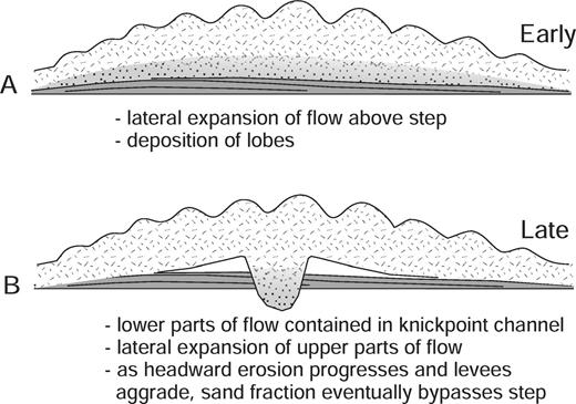 Schematic showing the transition from A) early periods of deposition of sandy lobes caused by the loss of competence and/or capacity from turbidity currents upon encountering a sharp (about 1° in the study area) decrease in gradient at the transition from a ramp to a step, to B) later periods of sand bypass once a channel is established through knickpoint erosion and entrenchment (focused near the seaward lip of the step) combined with outer-levee aggradation (above the step). These processes provide confinement for the lower, potentially sandier parts of flows.
