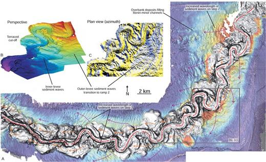A) Dip map of horizon 5 (top surface of the Benin-major system) draped by time-thickness map of the upper outer levees (between horizons 40 and 5). Maximum thickness (red) corresponds to a time-thickness of about 100 ms two-way travel time. Thickest outer levee deposits are found above steps 2 and 3, which also correspond to areas with the longest-wavelength sediment waves. Red arrows show the flow trajectory along the Benin Channel axis, whereas orange and purple arrows show the interpreted flow trajectory higher up in a flow, based on the crest orientation of inner- and outer-levee sediment waves, respectively. B) Perspective-view shaded relief map and C) pla-view dip azimuth map showing the development of short-wavelength outer-levee sediment waves outboard a sharp meander bend near the seaward edge of step 2.